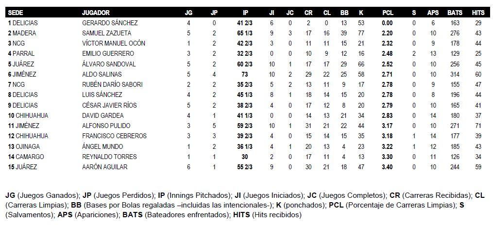 Estadisticas Pitcheo Lideres 2015 Finales
