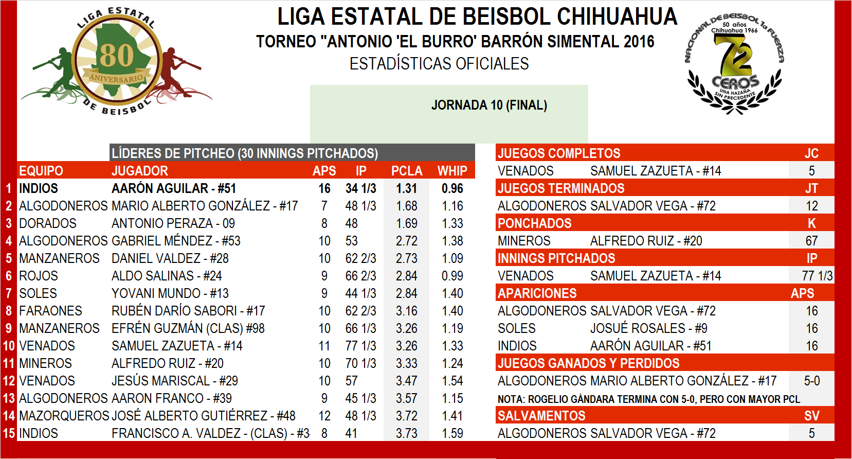 2016 Estadisticas Individiales Pitcheo Finales 2