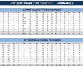estadisticas-equipos-jornada-dos-2-beisbol-chihuahua-2018