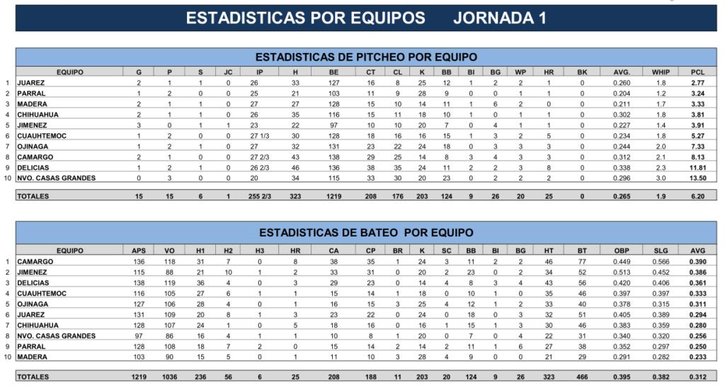 estadisticas-equipos-jornada-uno-1-beisbol-chihuahua-2018
