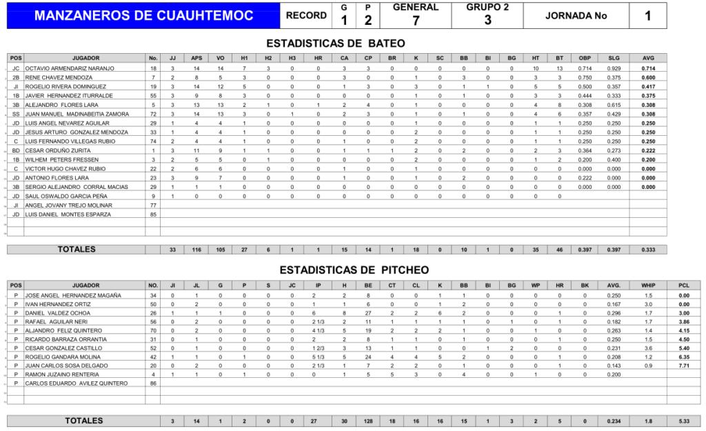 estadisticas-manzaneros-cuauhtemoc-jornada-uno-1-beisbol-chihuahua-2018