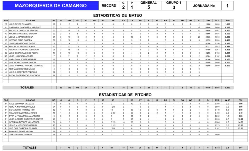 estadisticas-mazorqueros-camargo-jornada-uno-1-beisbol-chihuahua-2018