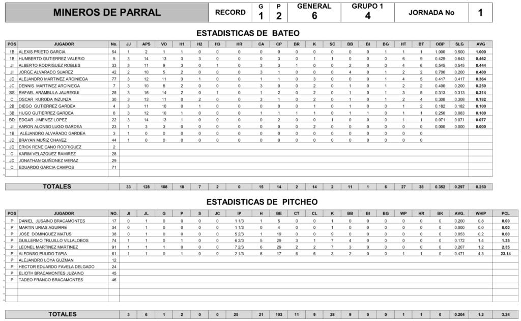 estadisticas-mineros-parral-jornada-uno-1-beisbol-chihuahua-2018