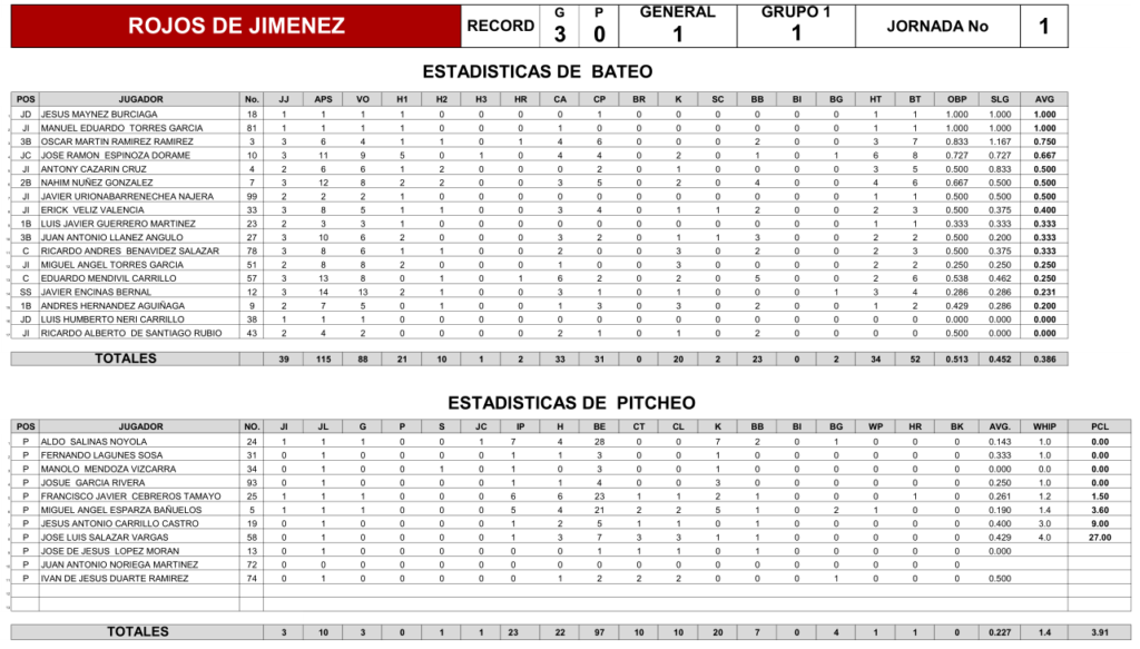 estadisticas-rojos-jimenez-jornada-uno-1-beisbol-chihuahua-2018