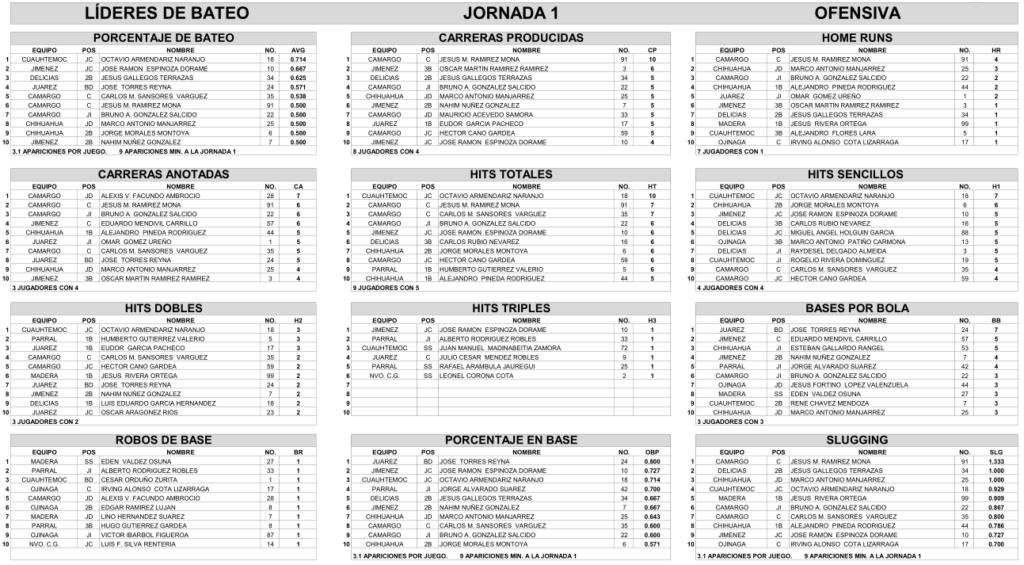 lideres-bateo-jornada-uno-1-beisbol-chihuahua-2018