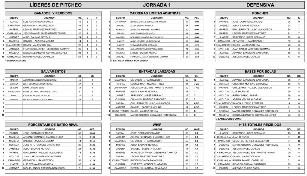 lideres-pitcheo-jornada-uno-1-beisbol-chihuahua-2018