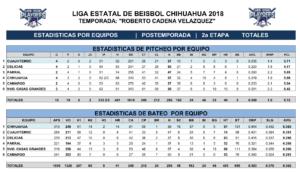 Estadísticas Segunda Etapa Playoffs Juegos seis y siete – 2018