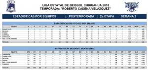 Estadísticas Segunda Etapa Playoffs Juegos tres cuatro y cinco – 2018
