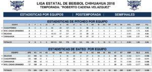 Estadísticas Semifinales Playoffs Juegos tres, cuatro y cinco – 2018