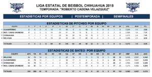 Estadísticas Semifinales Playoffs Juegos uno y dos – 2018