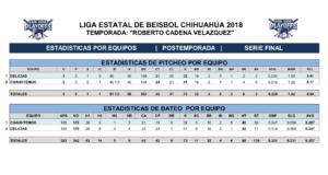 Estadísticas Gran final Juegos tres, cuatro y cinco – 2018