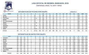 Estadísticas Quinta Jornada – 2019