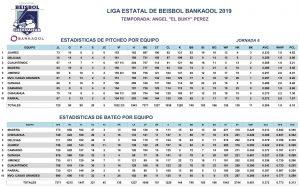 Estadísticas Sexta Jornada – 2019