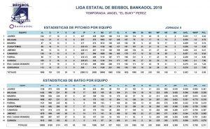 Estadísticas Novena Jornada – 2019