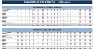 Estadísticas Quinta Jornada – 2018