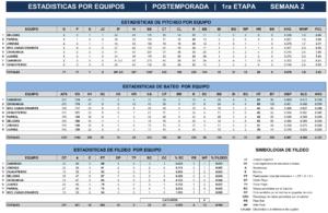 Estadísticas Primera Etapa Playoffs Juegos tres, cuatro y cinco – 2018