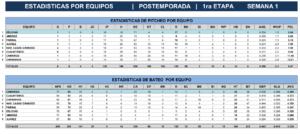 Estadísticas Primera Etapa Playoffs Juegos uno y dos – 2018