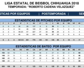 ESTADISTICAS POR EQUIPOS SEMIFINAL-1 beisbol chihuahua