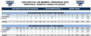 STADISTICAS POR EQUIPOS SERIE FINAL-1
