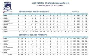 Estadísticas Primera Jornada – 2019