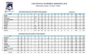 Estadísticas Tercera Jornada – 2019