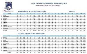 Estadísticas Octava Jornada – 2019