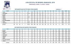 Estadísticas Séptima Jornada – 2019